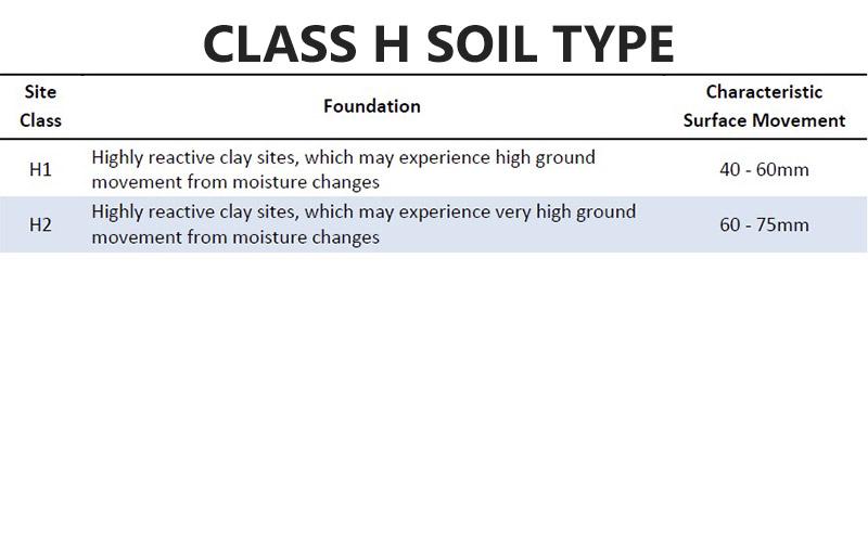 Class H Soil Type Pivot Homes