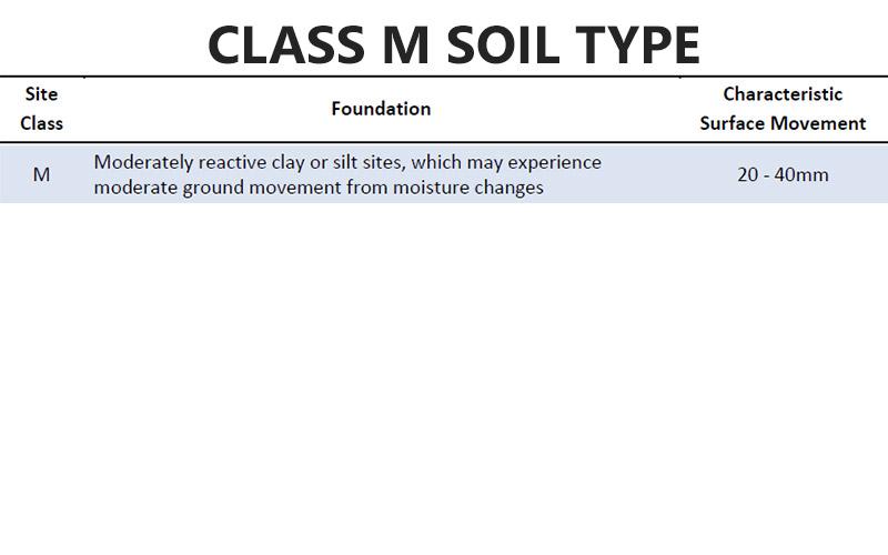 Class M Soil Type Pivot Homes